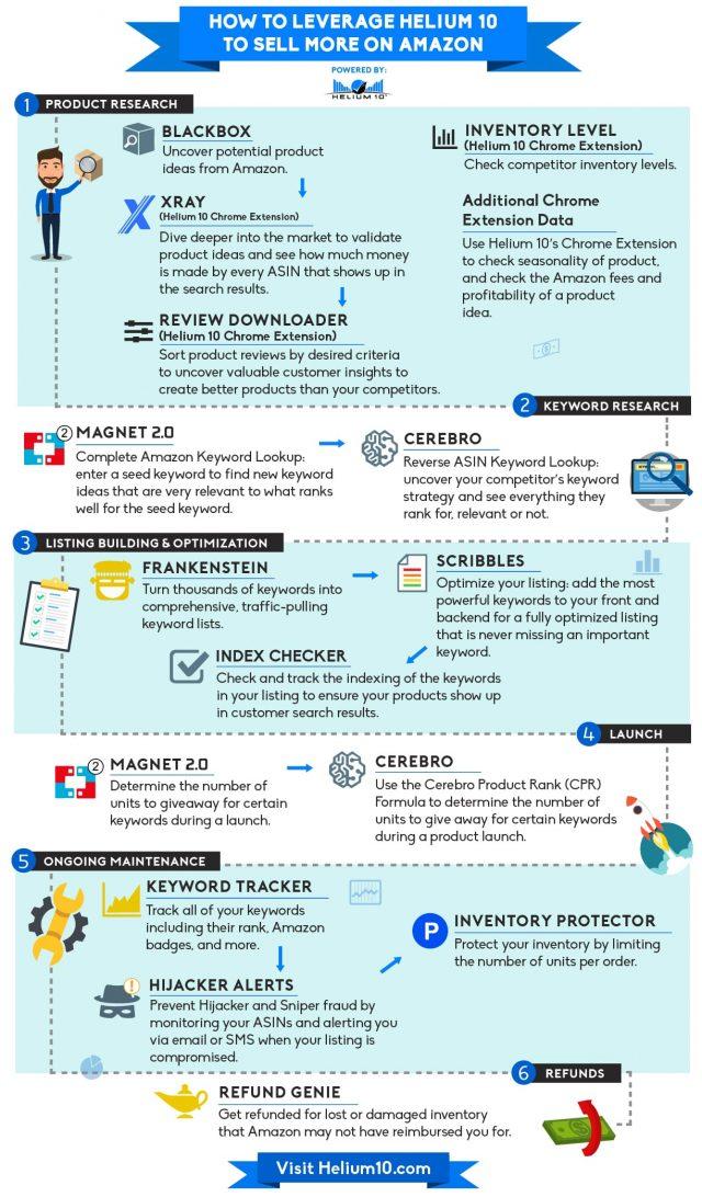 Helium 10 infographics