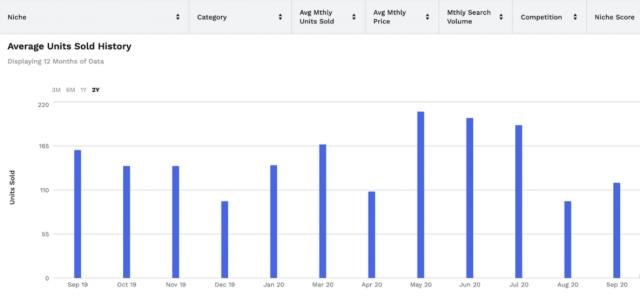 Jungle Scout - Data Analytics